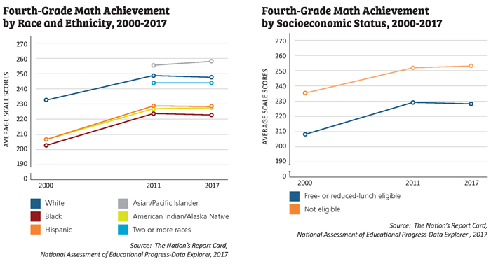 Racial Gaps In Education How Much Do >> Addressing Achievement Through Opportunity