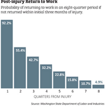 Graph on post-injury return to work