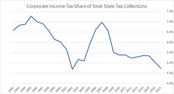Corporate income tax share
