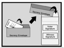 illustration of a ballot security box