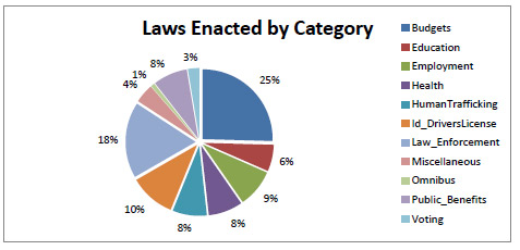 Map of Laws Enacted By Percentile
