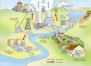"dopted from ""Energy demands on Water Resources"" U.S. DOE Report to Congress on the interdependency of energy and water."