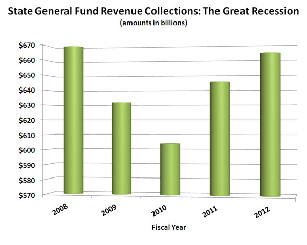 State Revenues Downturns and Recoveries