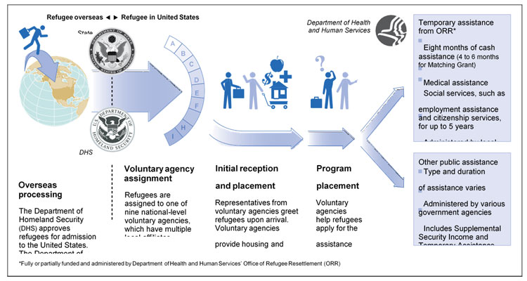 U S  Immigration: A Primer for State Policymakers
