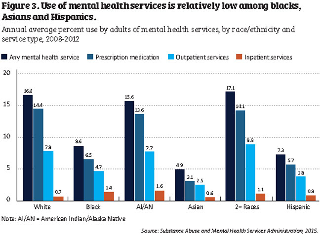The Costs And Consequences Of Disparities In Behavioral Health Care