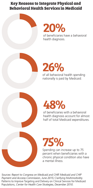 Key Reasons to Integrate Physical and Behavioral Health Services in Medicaid
