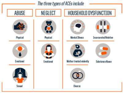 Image of three types of ACEs include Abuse, Neglect and Household