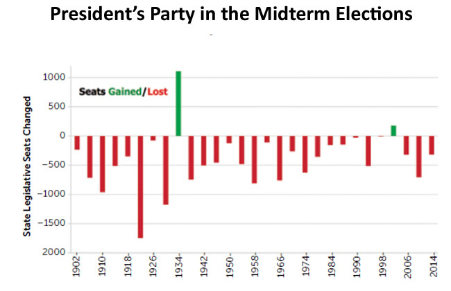 Chart shows seats gained or lost in midterms