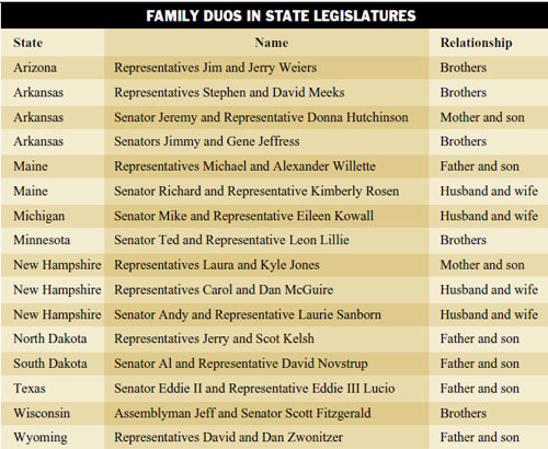 Chart of family legislators