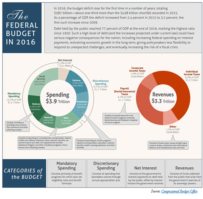 Chart showing federal spending and revenue