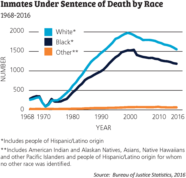 Inmates Under Sentence of Death by Race chart