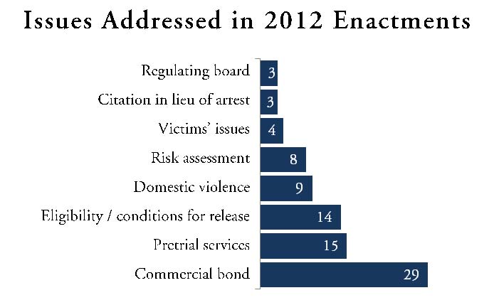 Issues Addressed in 2012 Enactments