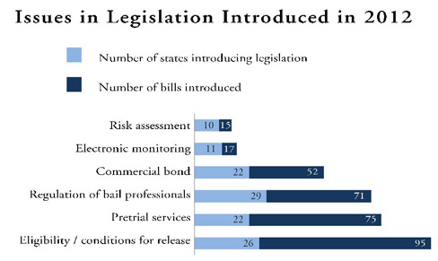 Issues in 2012 Introduced Legislation