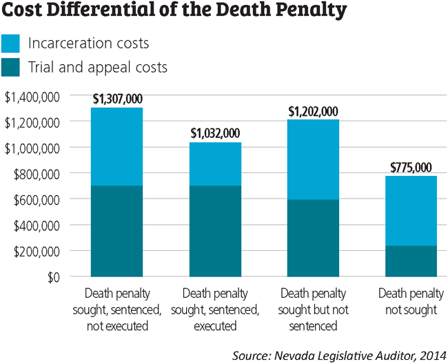 cost differential of death penalty chart