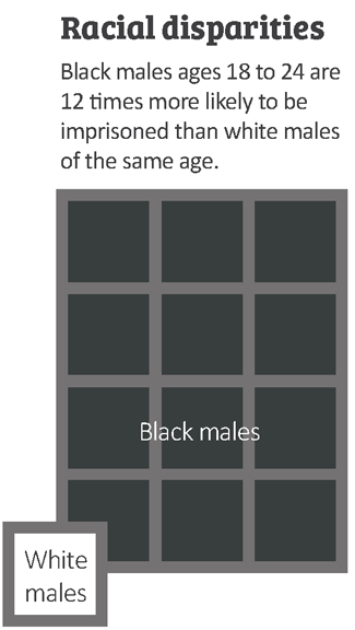 racial disparities criminal justice graphic