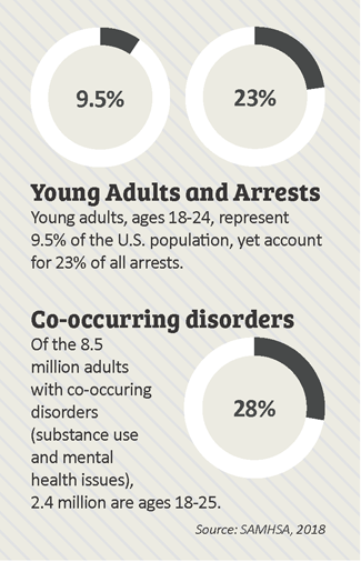 you adults and arrests graphic