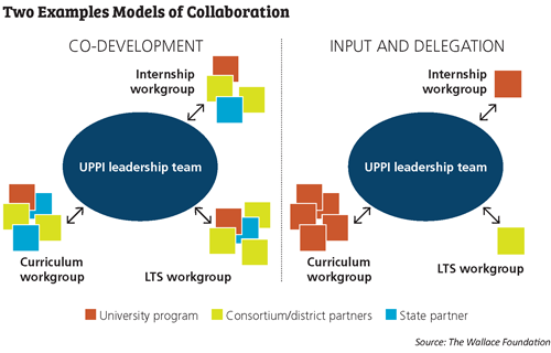 Graphic on collaboration models