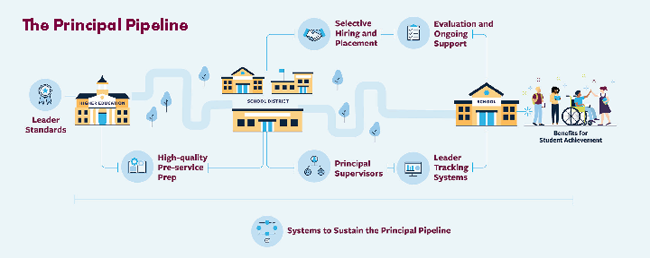 Graphic of principal pipeline