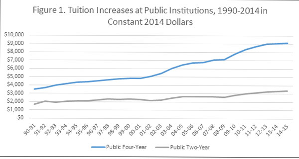a chart of college tuition increases