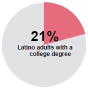 graph: 21% Latino adults with a college degree