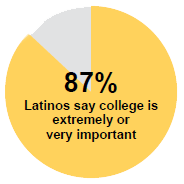 graph: 87% Latinos say college is extremely or very important