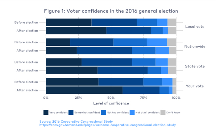 voter confidence 2016 general election chart