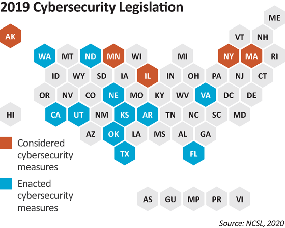 Cybersecurity And The Electric Grid The State Role In Protecting Critical Infrastructure