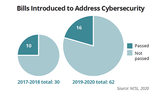 Image that shows bills introduced regarding cybersecurity.