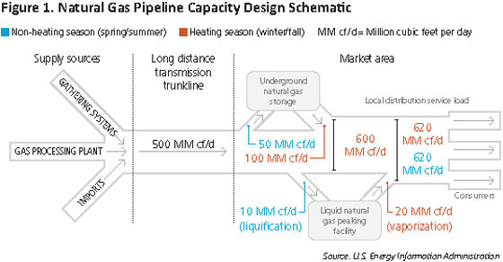 natural gas pipeline capacity