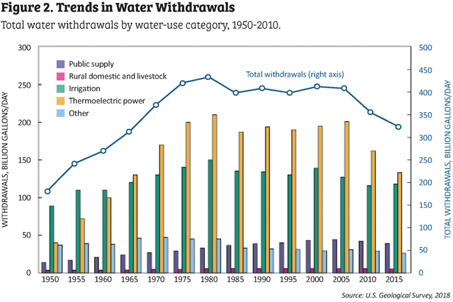 Fig. 2 Trends in Water withdrawal chart.