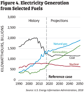 Figure 4. Electricity Generation from selected fuels chart.