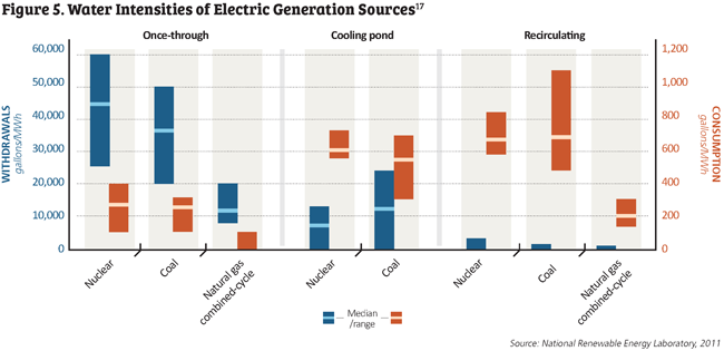Figure 5. Water intensities of electric generation sources chart.