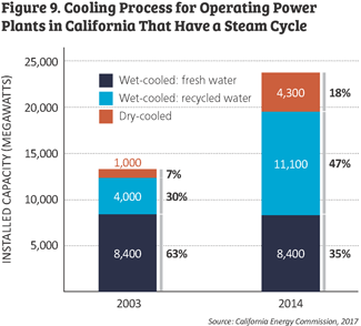 Figure 9. cooling process for operating power plants in California tht have a steam cycle chart.