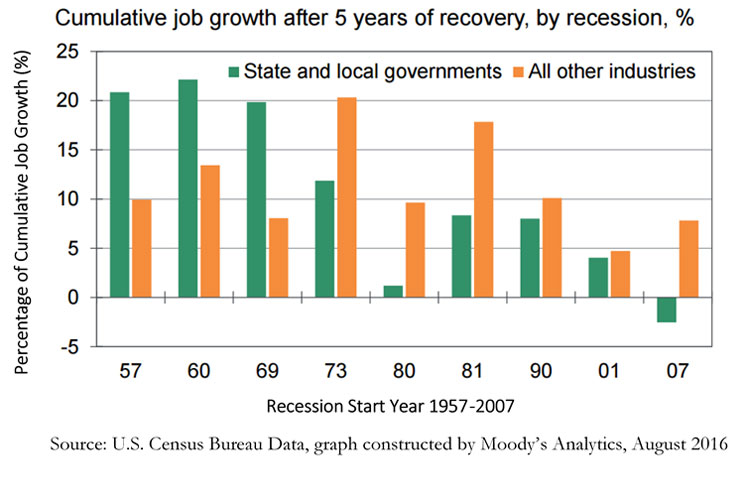 Bar chart showing job growth after five years of recovery by recession.