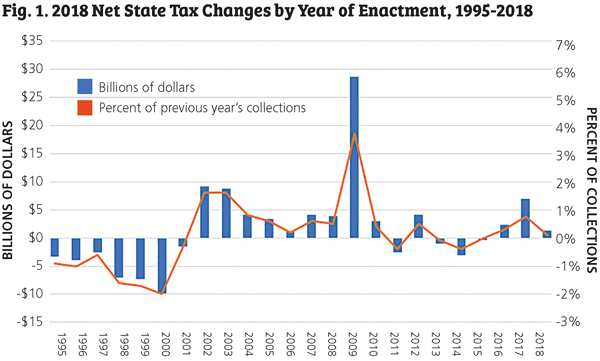 2018 net state tax changes by year of enactment, 1995-2018
