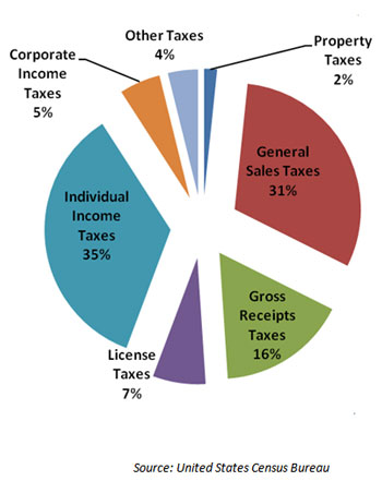 Sales Tax Collection Chart