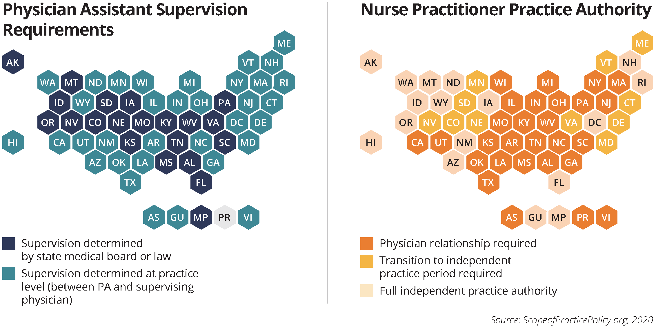 maps nurser practitioner authority and physician assistant supervision requirements