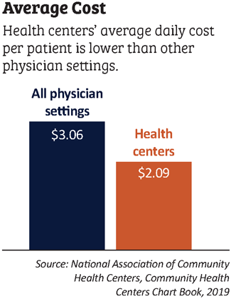 average cost at health centers graph