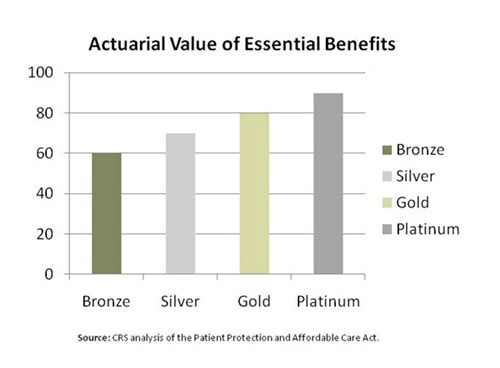 Actuarial Value Chart
