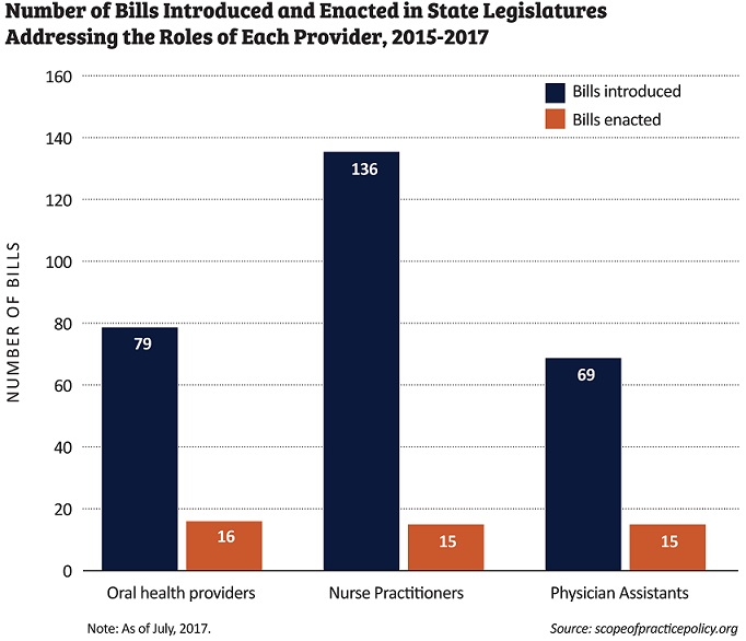 Bar chart of number of bills introduced and enacted in state legislatures addressing the roles of each provider, 2015-2017