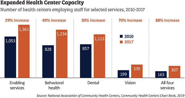expanded health center capacity bar chart