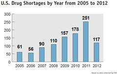 U.S. Drug Shortages by Yer: 2005 to 2012