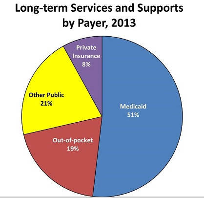 Pie chart shows Medicaid spending on long term care