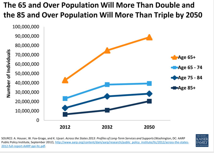 Line chart shows the over population will more then double and triple by 2050