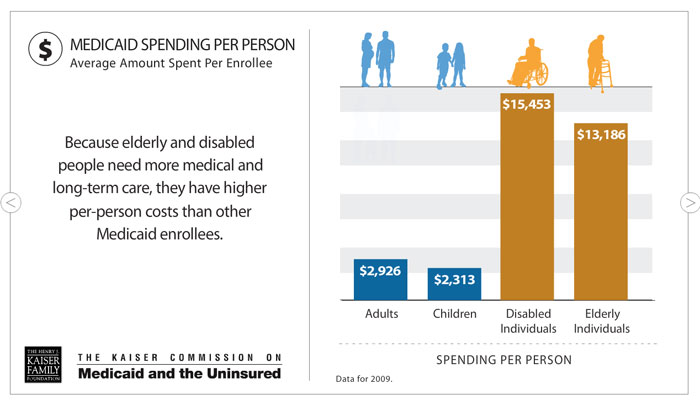 Graphic that shows medicaid spending per person