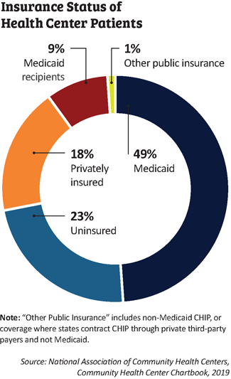 insurance status of health center patients chart