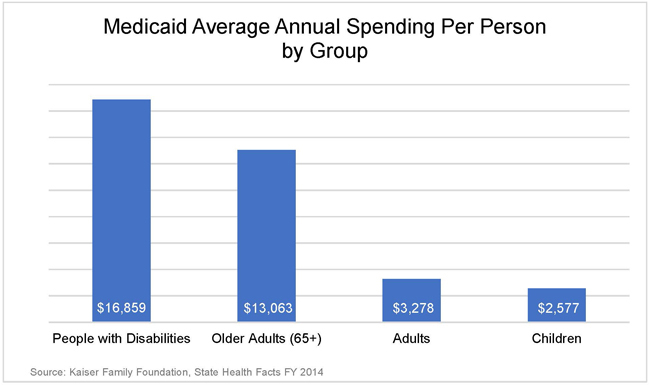 medicaid per person spending