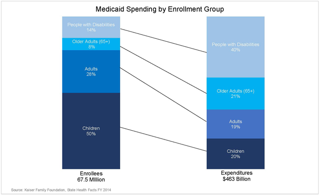 medicaid spending by enrollment group