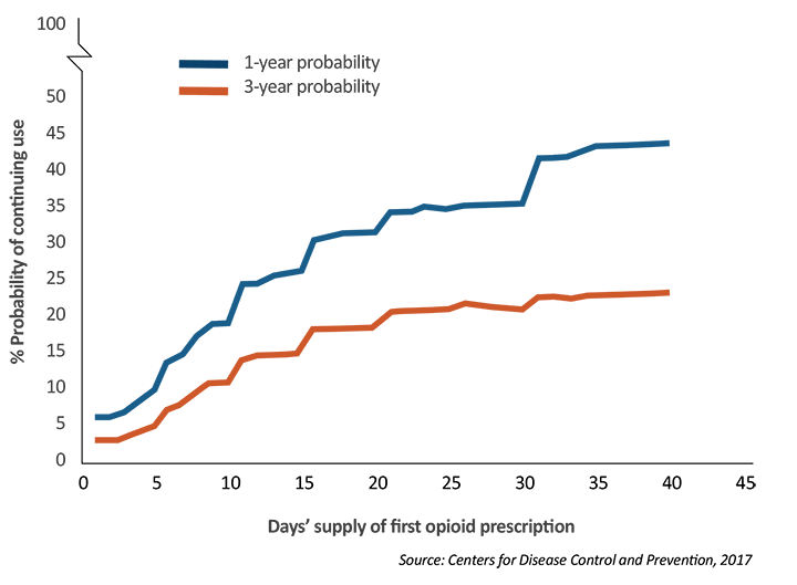 Chart showing theprobability of people continuing to use opioids after one or three years of use
