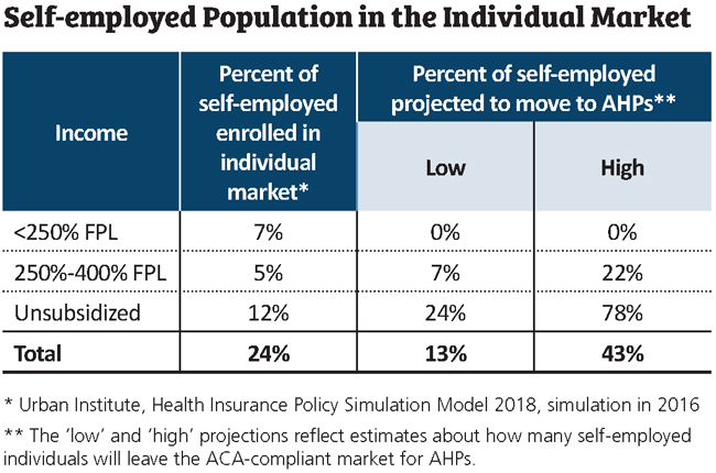 self-employed population in individual market chart